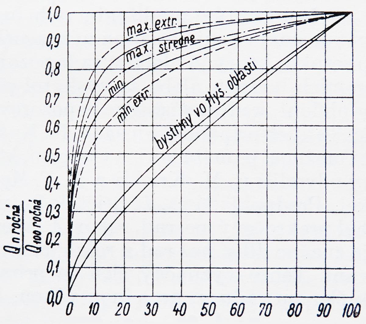 Priebeh typických čiar opakovania veľkých vôd