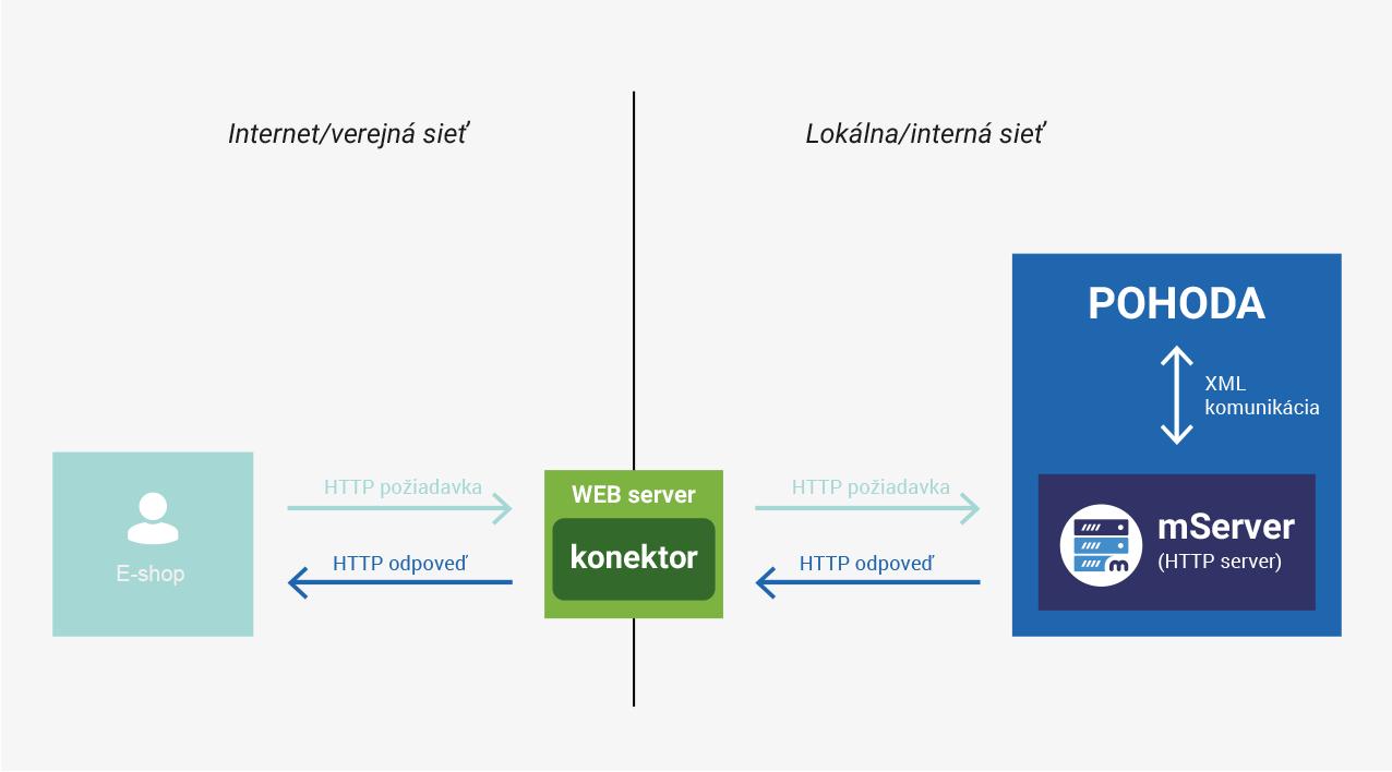 Synchronizácia užívateľov – e-shop a ekonomický systém Pohoda