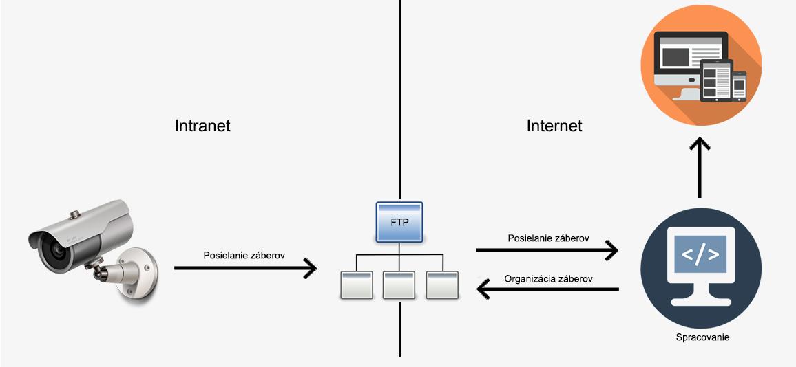 Systém pre zobrazenie údajov z web kamery