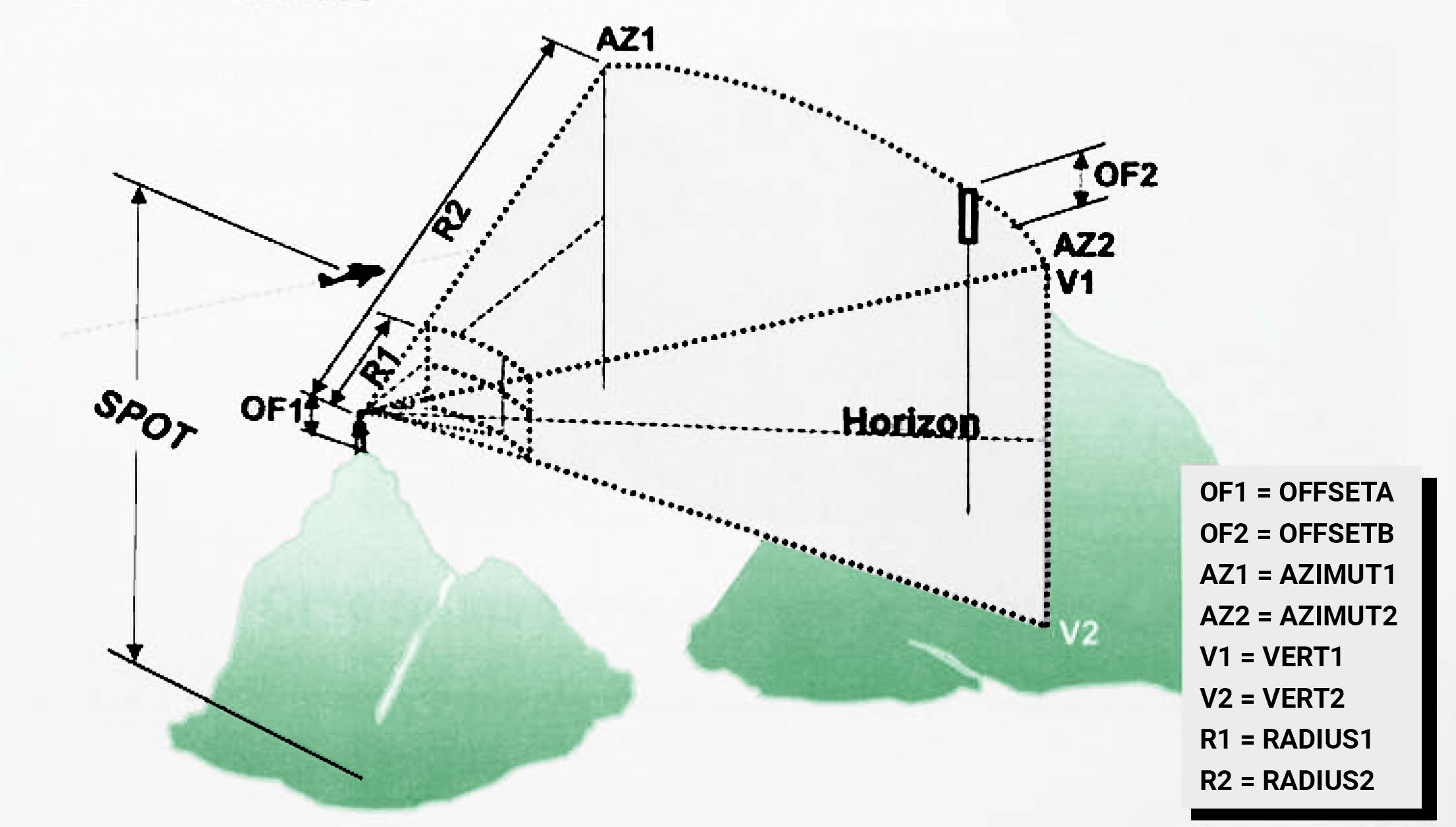 Parametre pozorovania