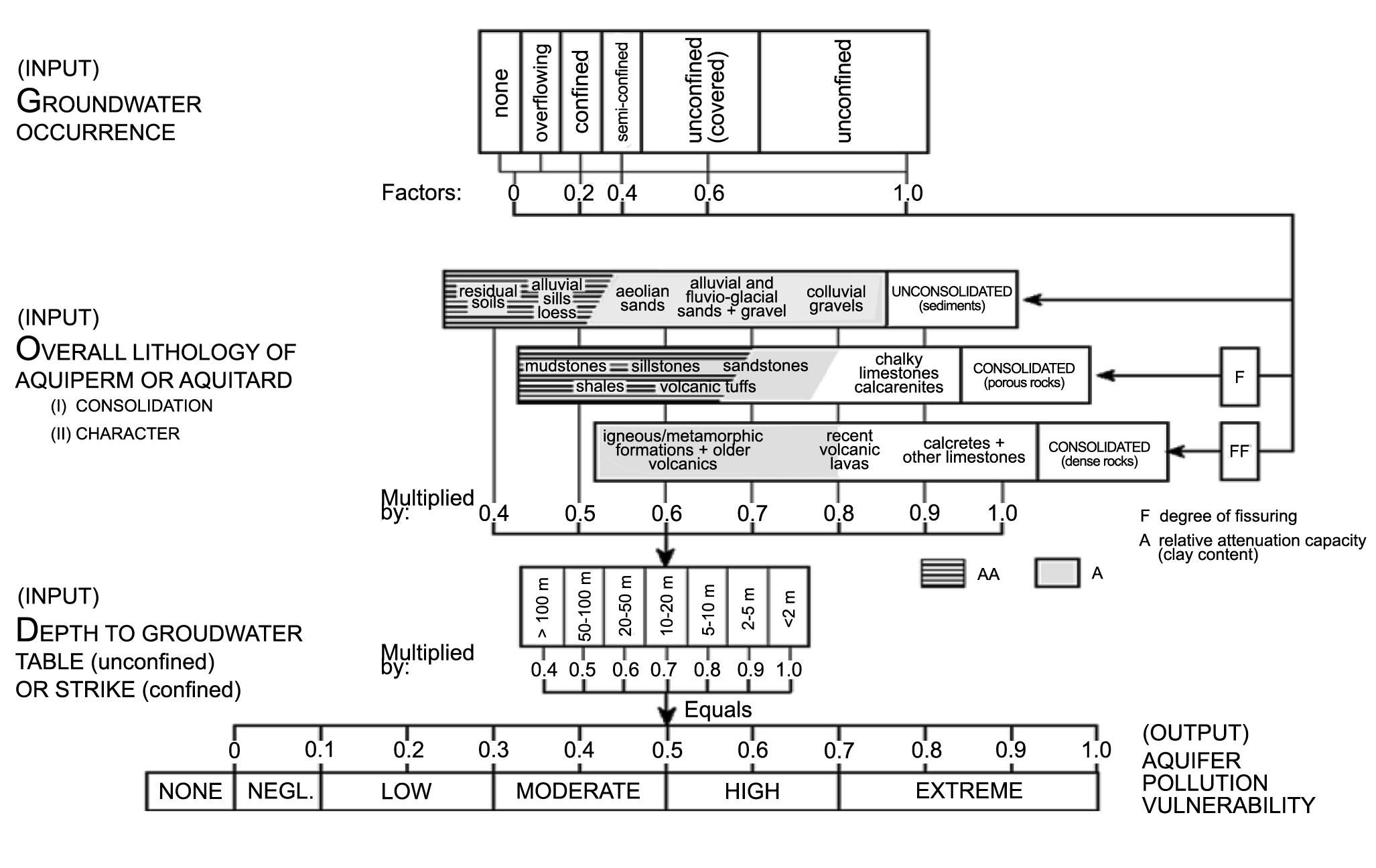 Schéma výpočtu zraniteľnosti podzemných vôd GOD metódou