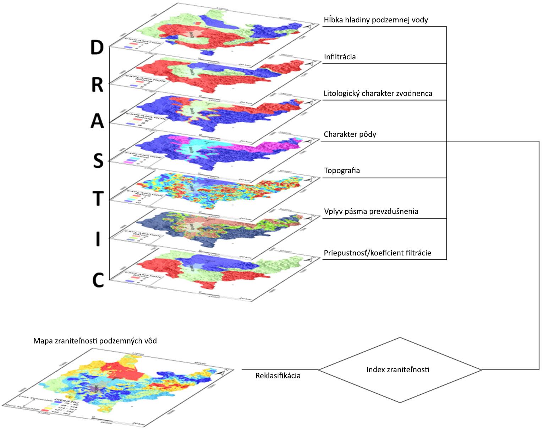Schéma výpočtu zraniteľnosti podzemných vôd